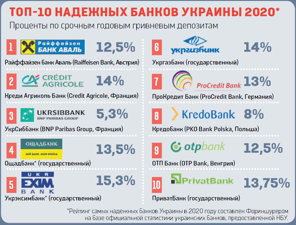 В какой валюте рекомендуют хранить срочные вклады 2020