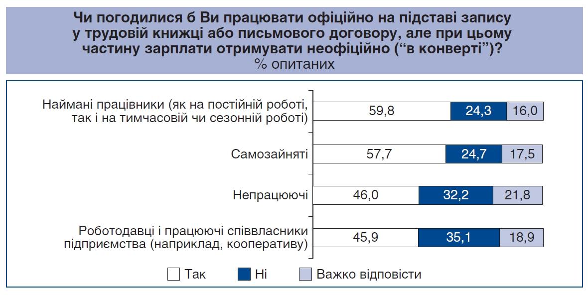 """Большинство украинцев согласны получать зарплату """"в конвертах"""" - соцопрос - фото 1"""