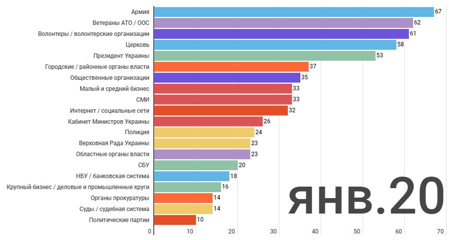 Больше всего украинцы верят армии, ветеранам АТО и волонтерам - опрос