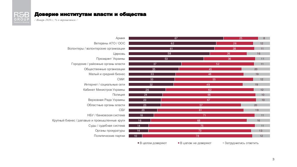 Больше всего украинцы верят армии, ветеранам АТО и волонтерам - опрос - фото 1