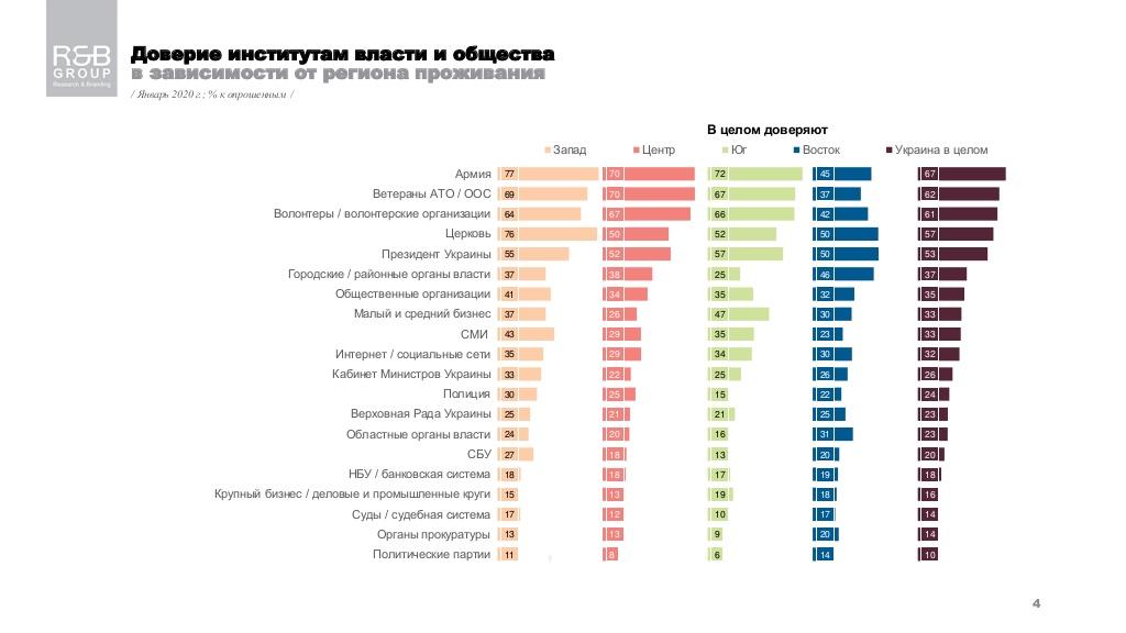 Больше всего украинцы верят армии, ветеранам АТО и волонтерам - опрос - фото 2