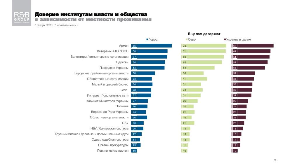 Больше всего украинцы верят армии, ветеранам АТО и волонтерам - опрос - фото 3