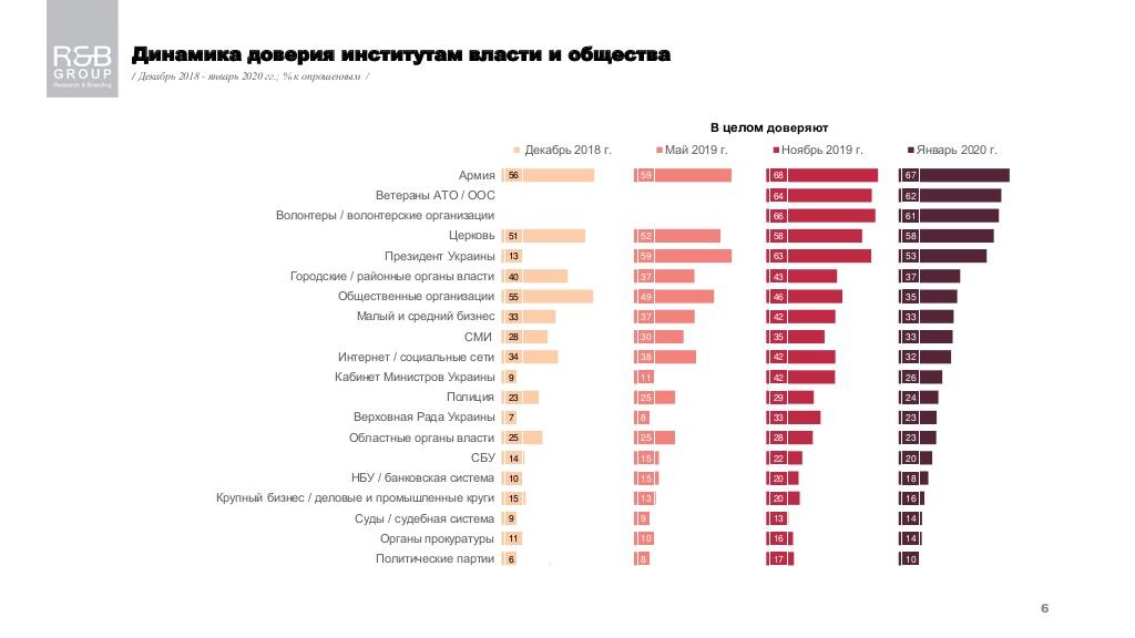 Больше всего украинцы верят армии, ветеранам АТО и волонтерам - опрос - фото 4