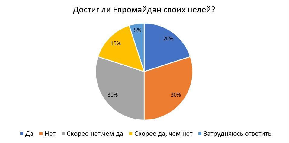 70% украинских экспертов отрицательно относятся к лидерам Евромайдана - фото 1