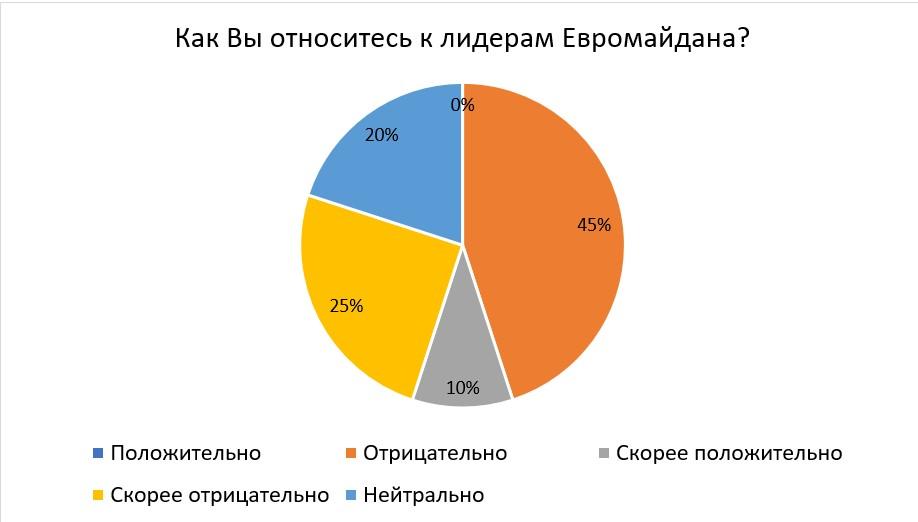 70% украинских экспертов отрицательно относятся к лидерам Евромайдана - фото 2