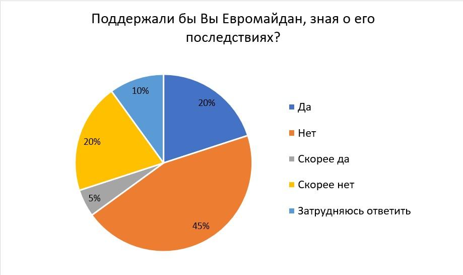 70% украинских экспертов отрицательно относятся к лидерам Евромайдана - фото 3