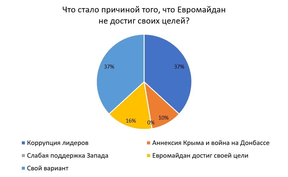70% украинских экспертов отрицательно относятся к лидерам Евромайдана - фото 4