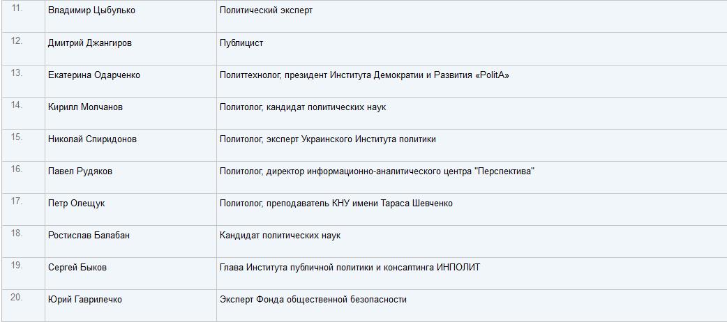70% украинских экспертов отрицательно относятся к лидерам Евромайдана - фото 6