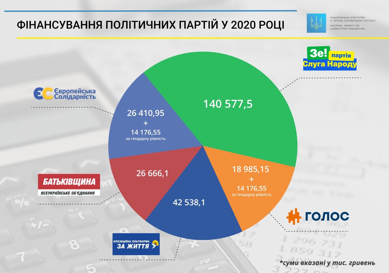 В НАПК определились, сколько партии получат из госбюджета