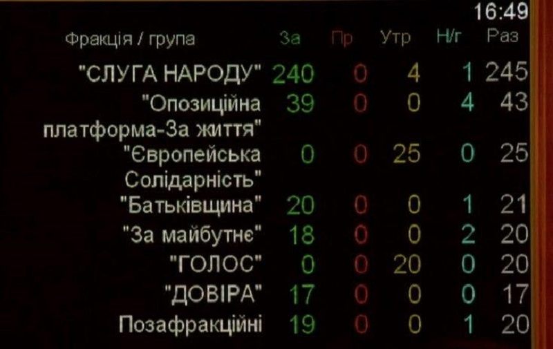 Рада одобрила отставку Гончарука: онлайн-трансляция - фото 1