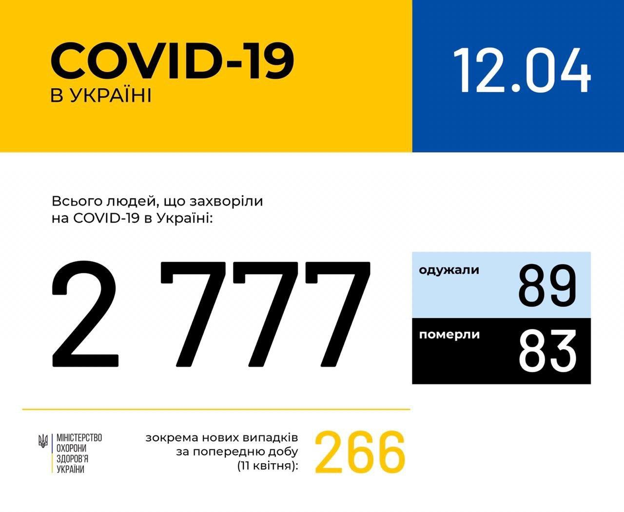 В Украине количество заражений Covid-19 приблизилось к трем тысячам - фото 1