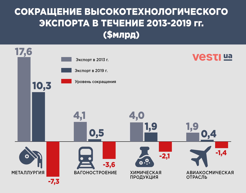 Годовщина евроассоциации: итоги экономического падения Украины за 6 лет - фото 2