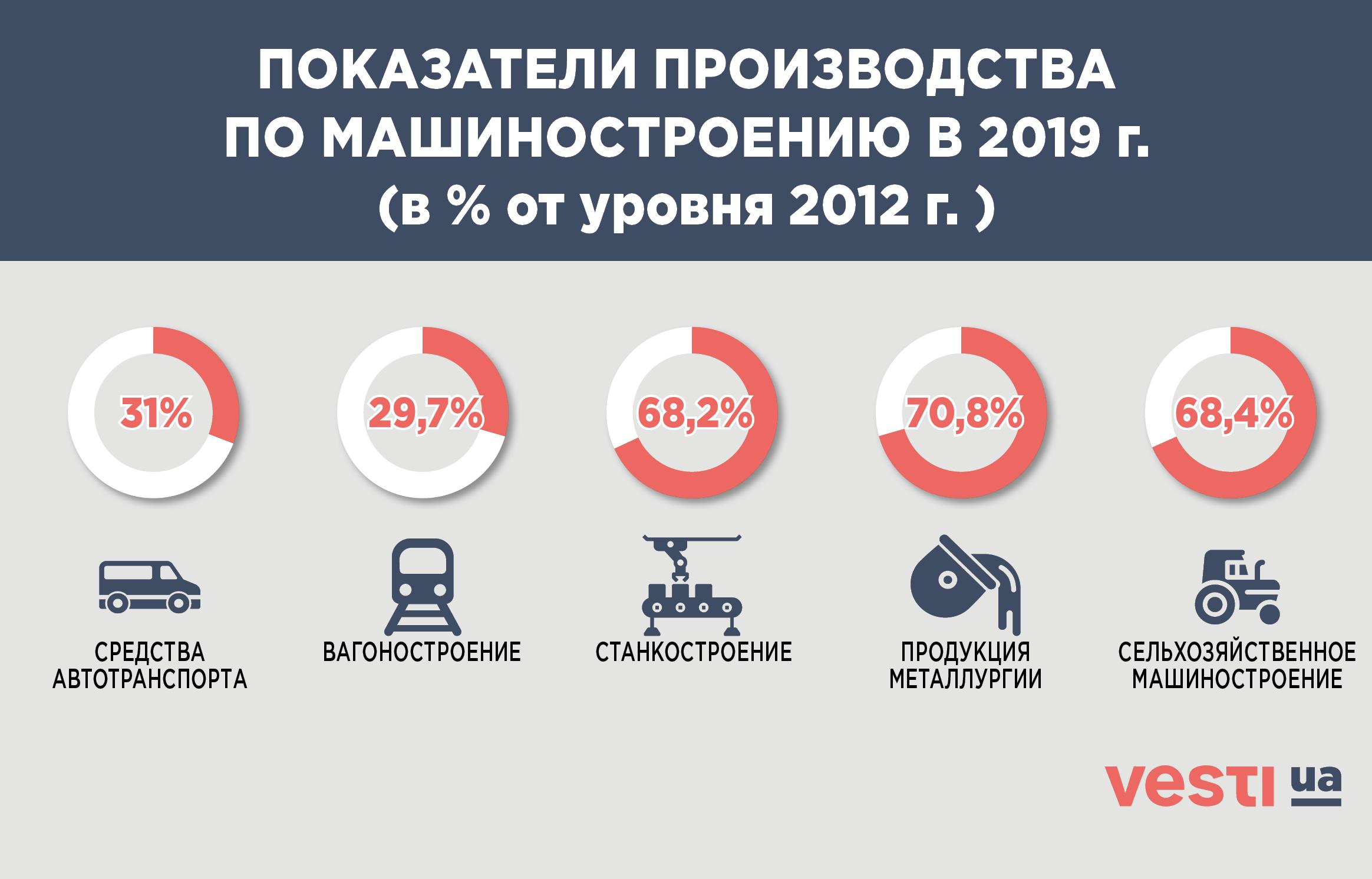 Годовщина евроассоциации: итоги экономического падения Украины за 6 лет - фото 1