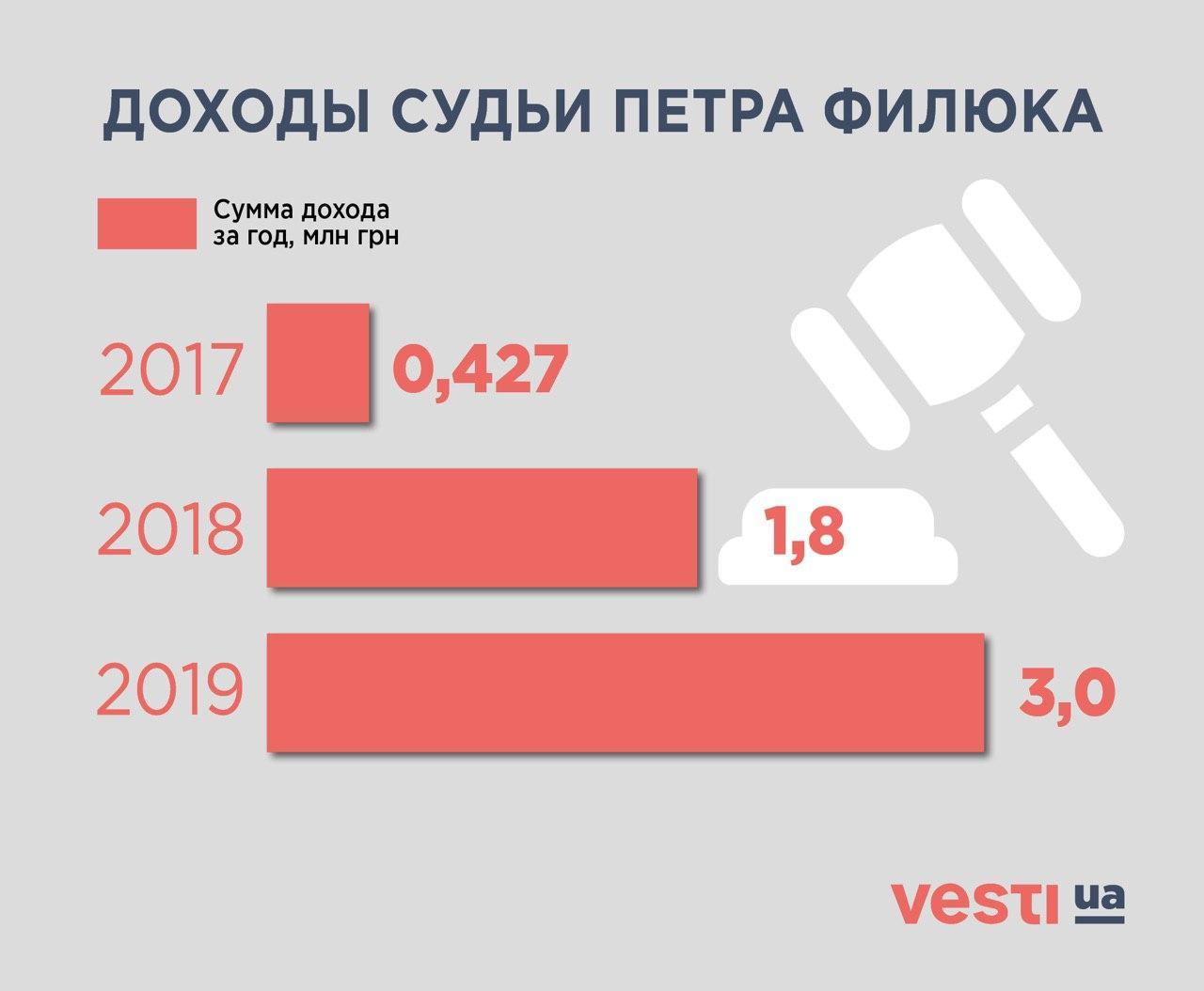 Петр Филюк, судья Конституционного суда. Доходы 2017-2019 гг.