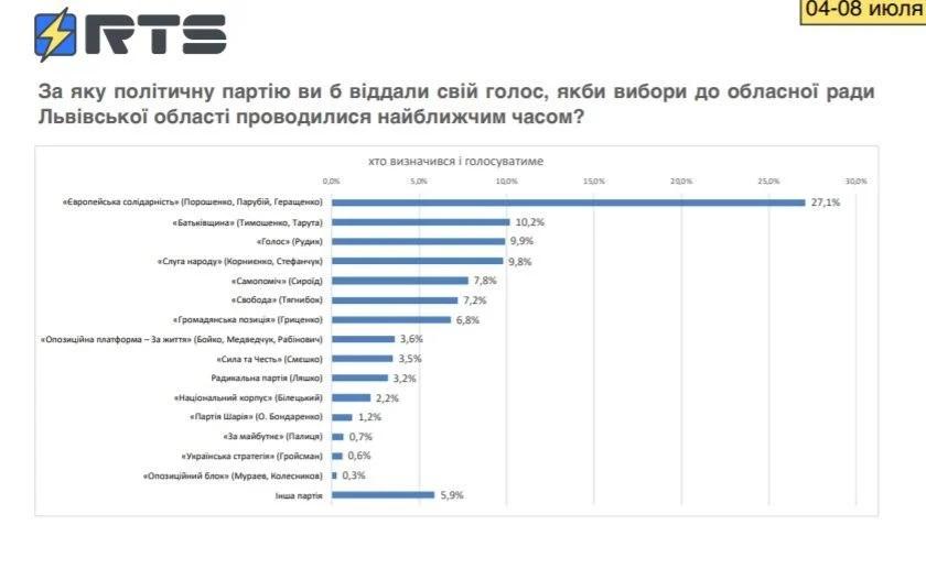 Рейтинги партий во Львовский облсовет: