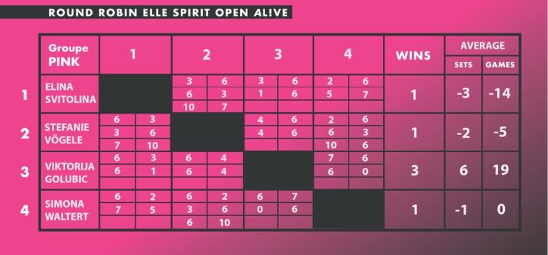 Свитолина выбыла с выставочного турнира в Швейцарии - фото 1