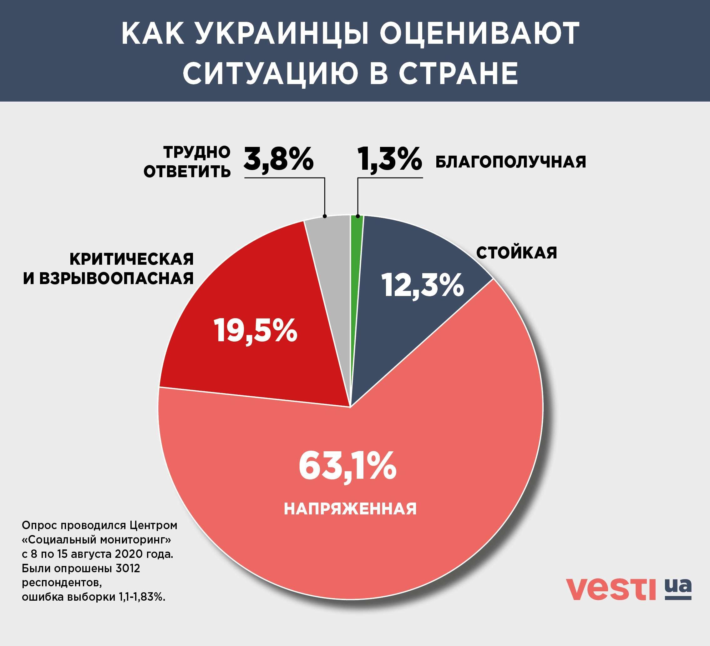 Более 70% украинцев недовольны развитием событий в стране - соцопрос - фото 1