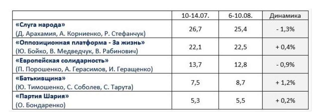 Выборы в Украине: разрыв между Слугой народа и ОПЗЖ уменьшатся – социологи - фото 2
