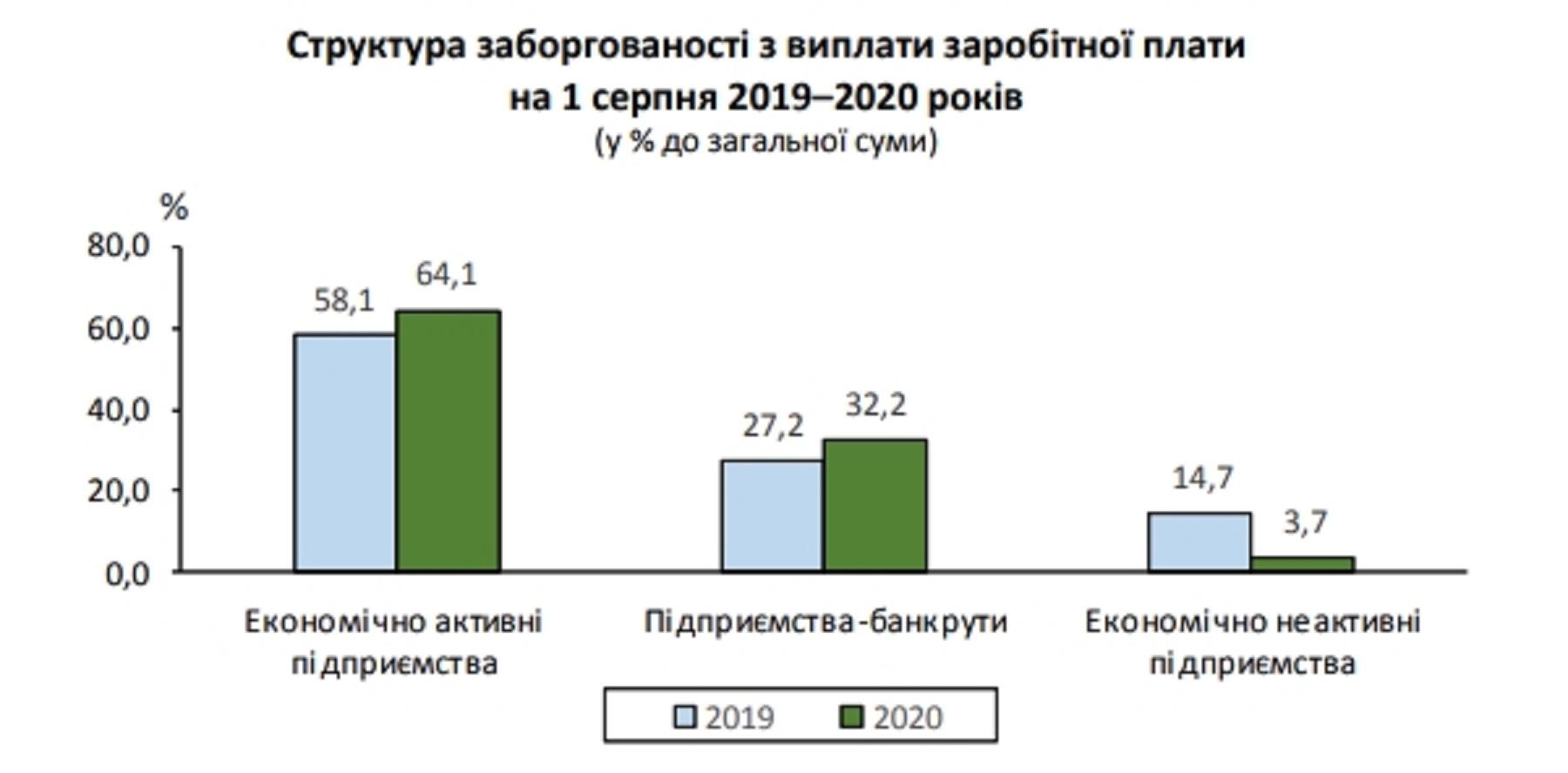 Как выросла задолженность по зарплатам в Украине - ситуация в цифрах - фото 1