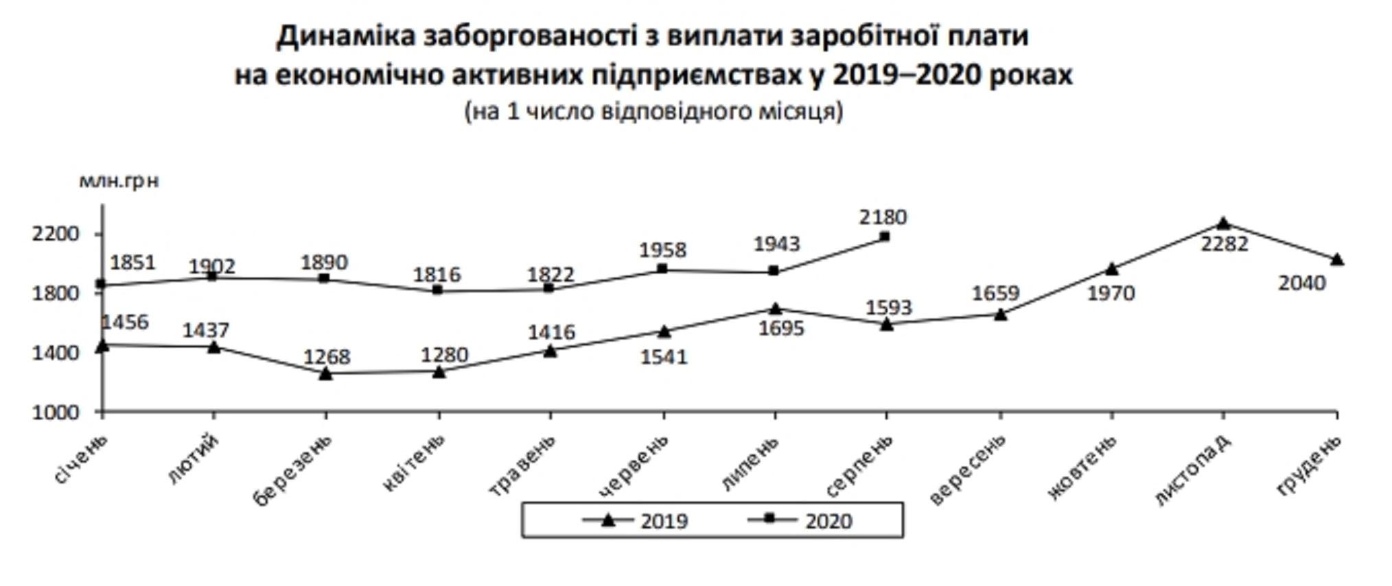 Как выросла задолженность по зарплатам в Украине - ситуация в цифрах - фото 2