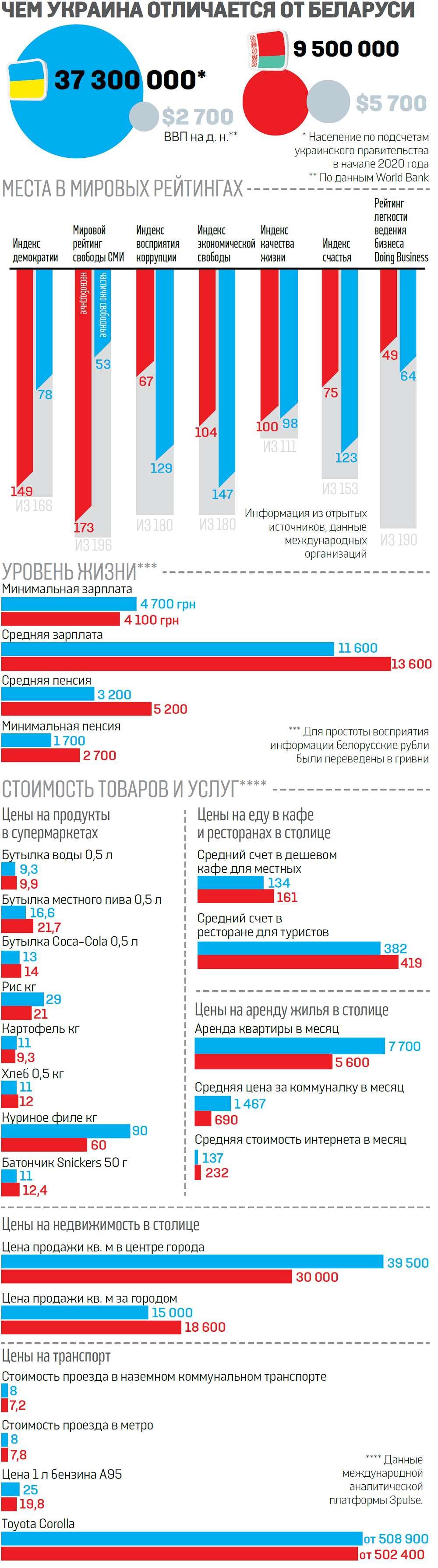 Только цифры: где лучше жить — в Украине или Беларуси - фото 1