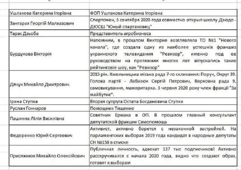 """Лерос показал """"черновик"""" списка """"Слуги народа"""" для Киева. Кто эти люди? - фото 2"""
