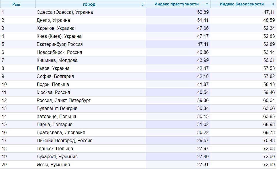 Названы украинские города с самым высоким индексом преступности - список - фото 1