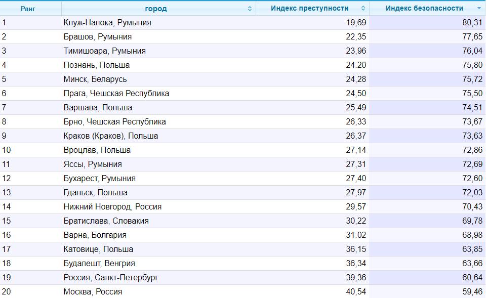 Названы украинские города с самым высоким индексом преступности - список - фото 2
