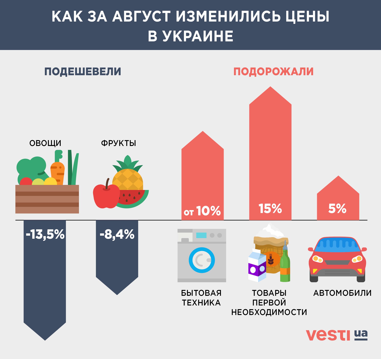 Овощи дешевеют, техника - дорожает. Что происходит с ценами в Украине - фото 1