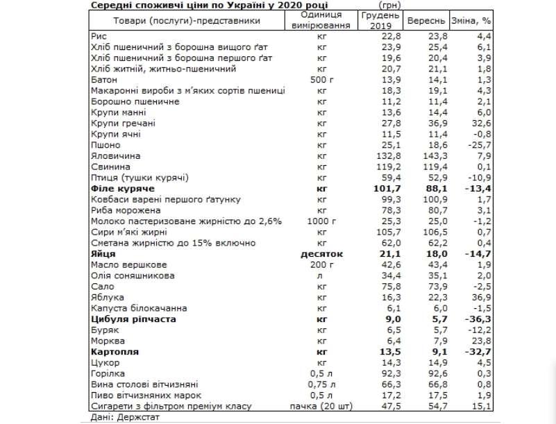Овощи, сигареты и алкоголь стали дороже. Как изменились цены с начала года - фото 1