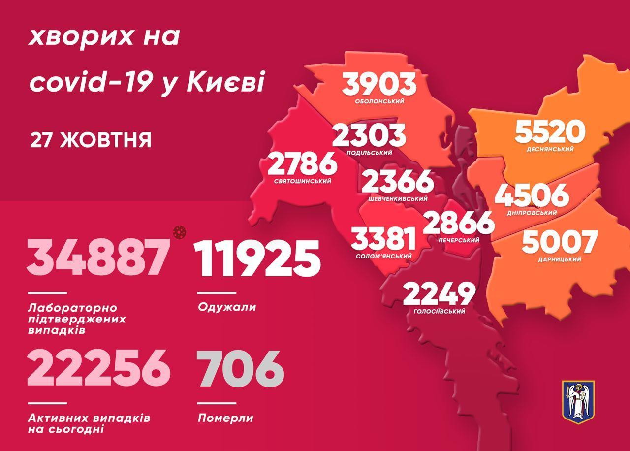 Коронавирус в Киеве: за сутки выявили 525 новых случаев, 7 пациентов умерли - фото 1