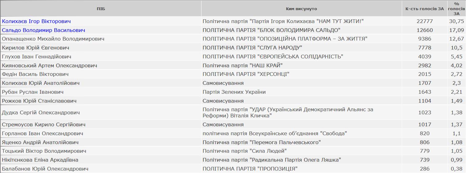 Борьба за Юг: кто станет мэром Одессы, Николаева и Херсона - фото 1