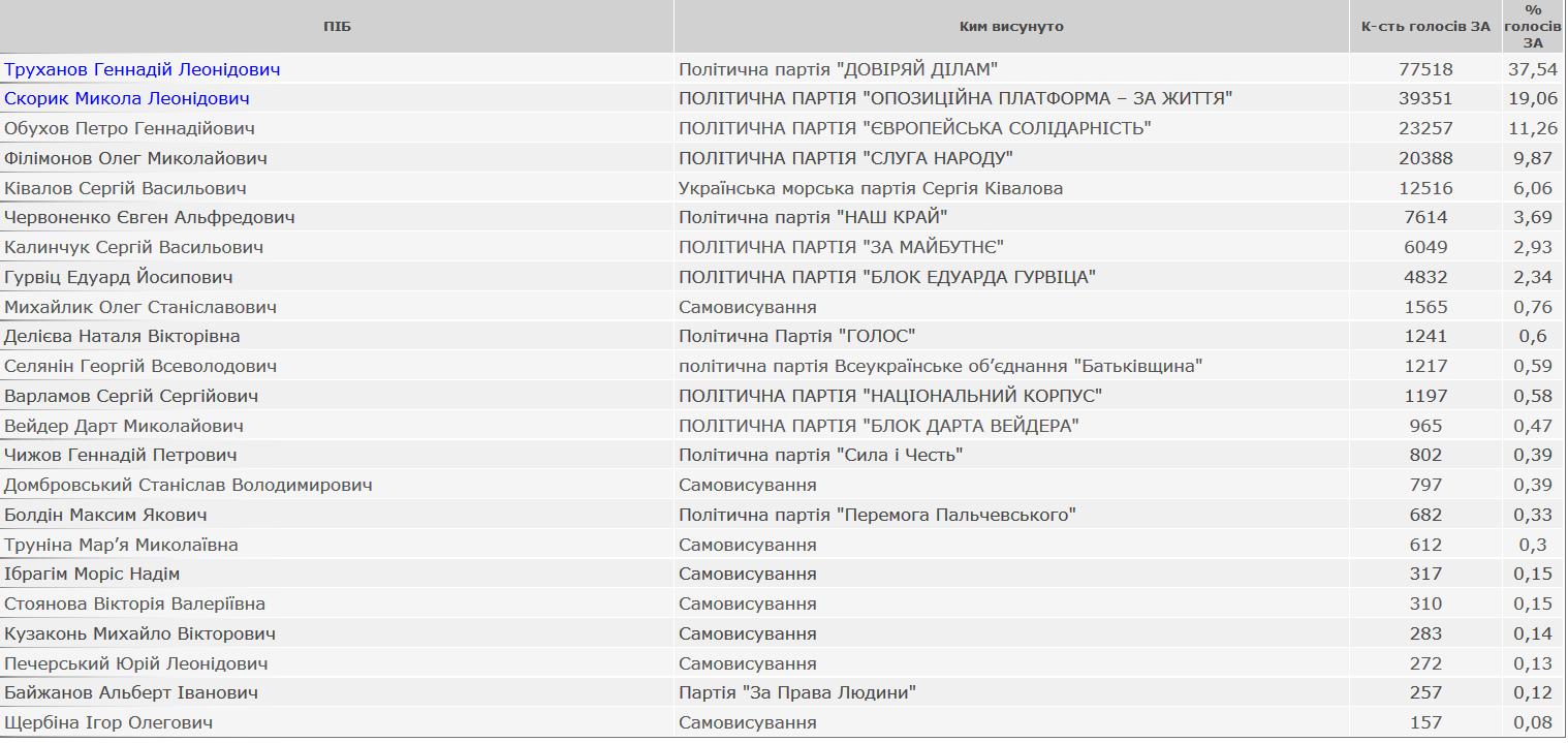 Борьба за Юг: кто станет мэром Одессы, Николаева и Херсона - фото 3