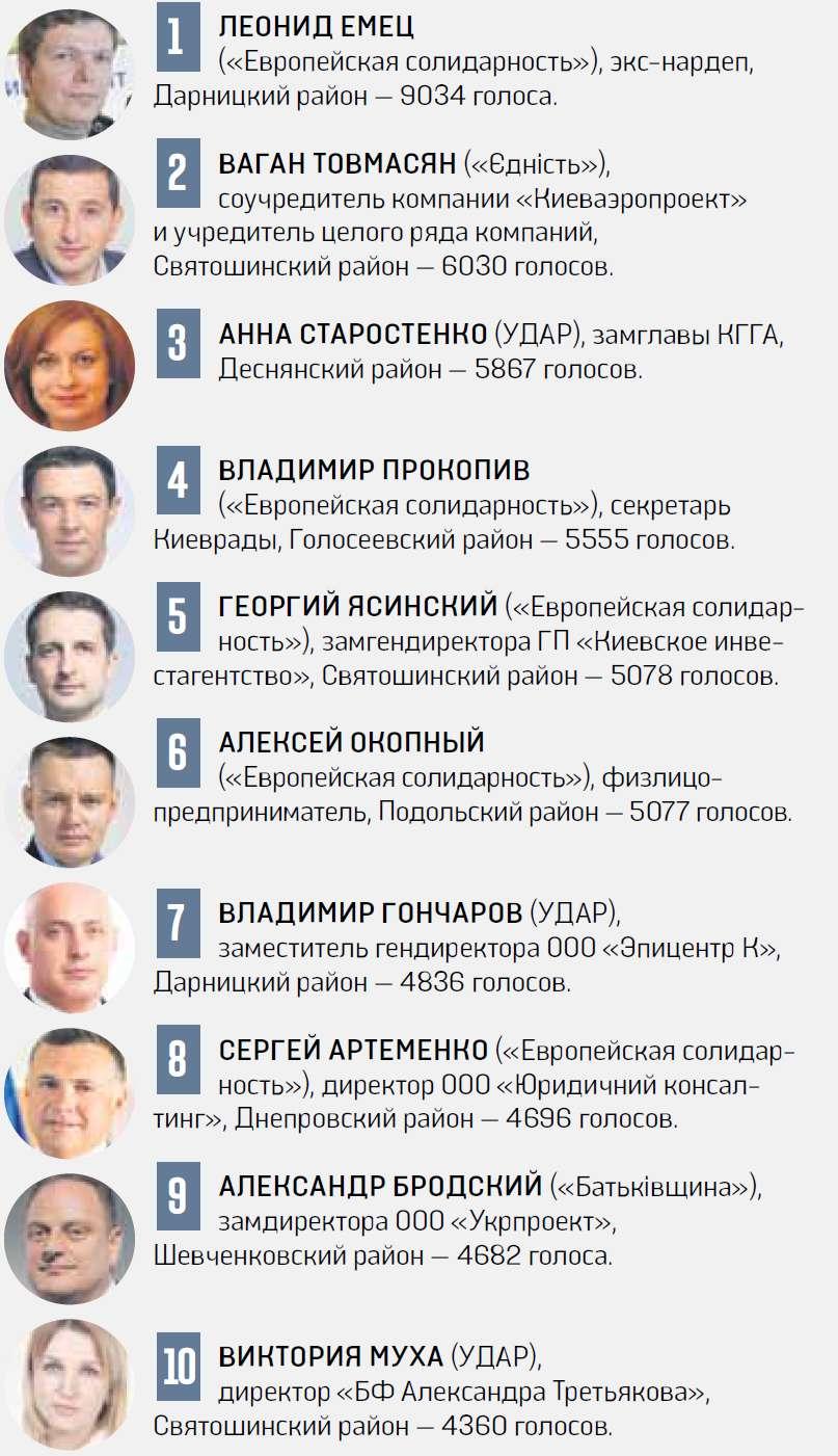 Кто прошел в Киевраду: полный список и досье - фото 2
