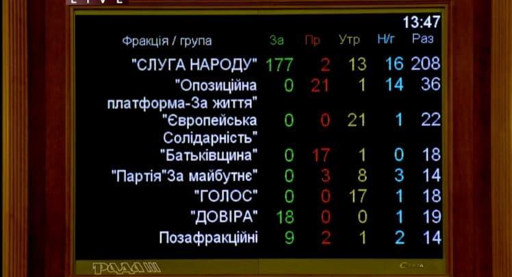 Рада провалила голосование за назначение Витренко - фото 1