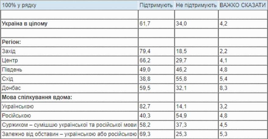 Более трети украинцев не поддерживают обслуживание на украинском – опрос - фото 1