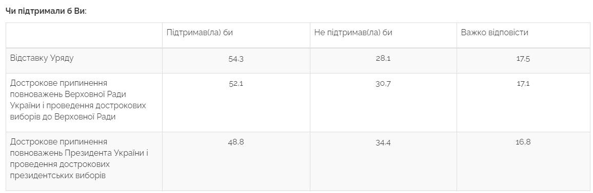 Отставку президента Зеленского и правительства поддерживают 50% украинцев - фото 1