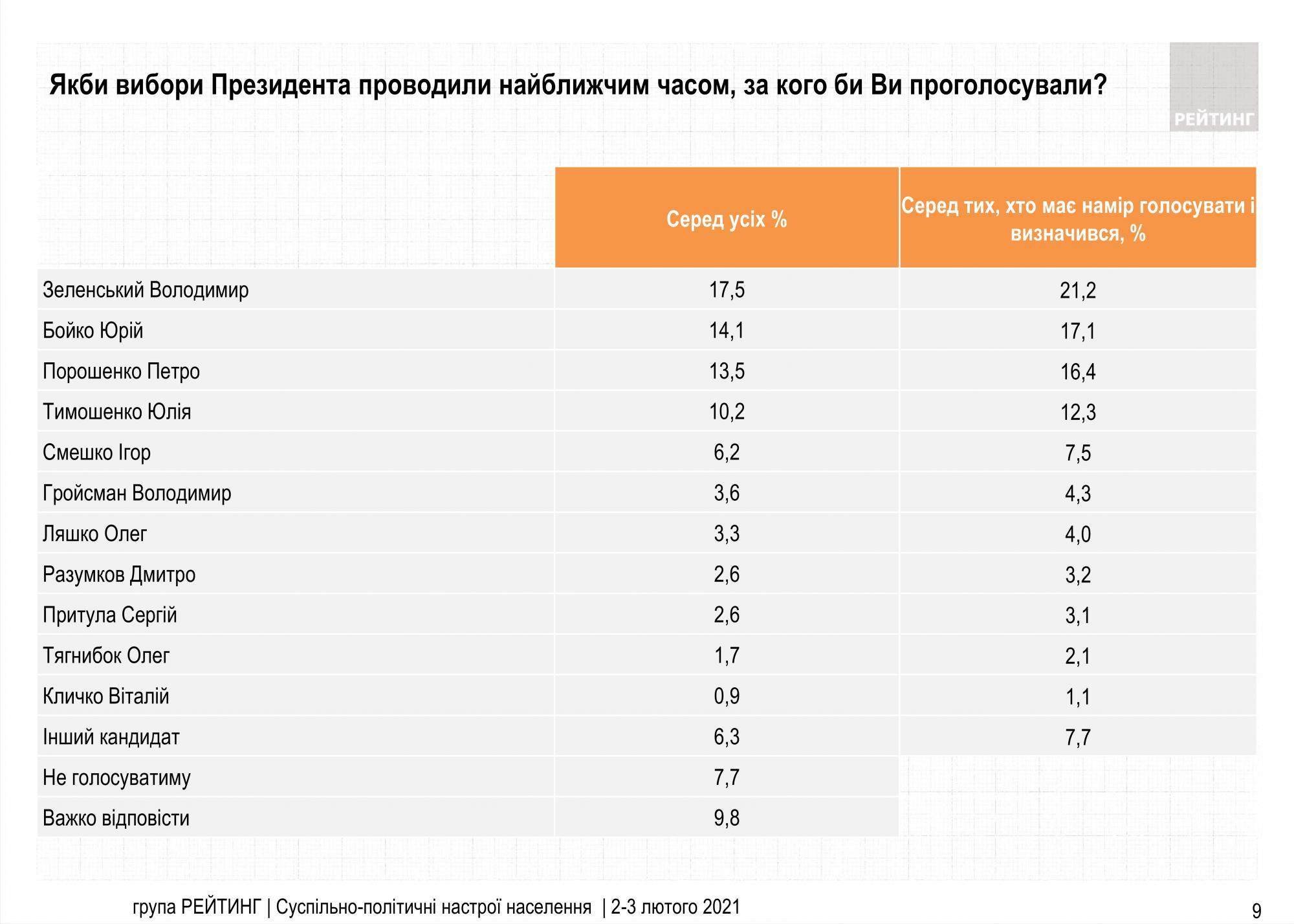 Зеленский снова возглавил президентский рейтинг, но его поддержка падает - фото 2