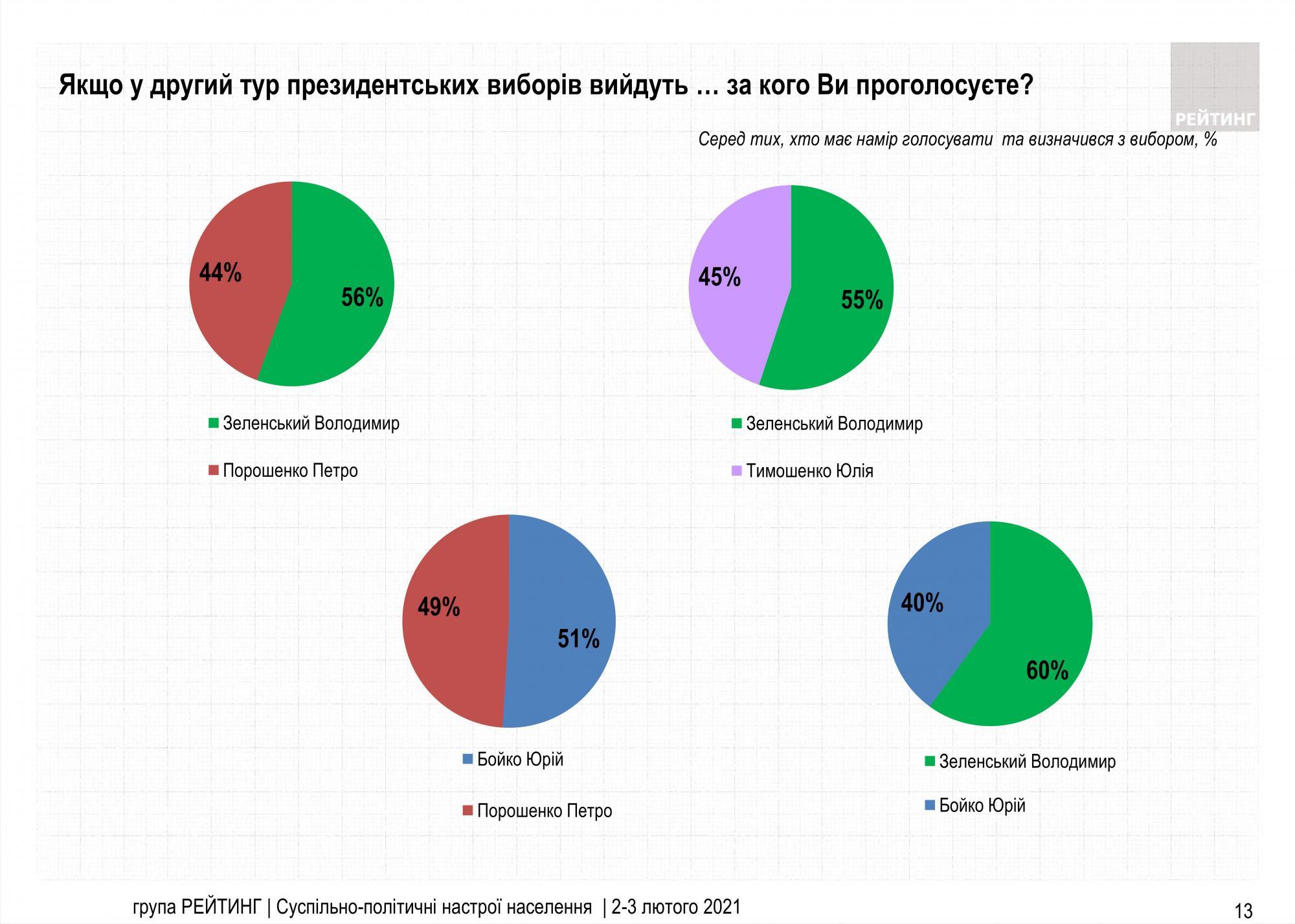 Зеленский снова возглавил президентский рейтинг, но его поддержка падает - фото 4