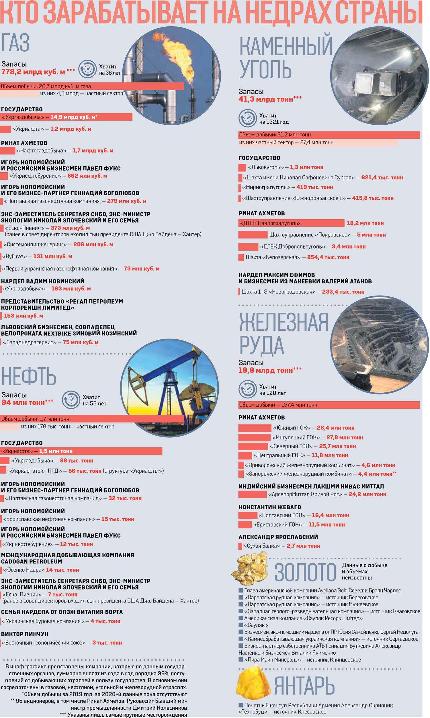 Карманные недра. Кто зарабатывает на украинских ископаемых - фото 1