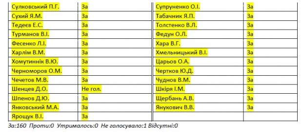 СНБО займется нардепами, голосовавшими за харьковские соглашения - список - фото 3