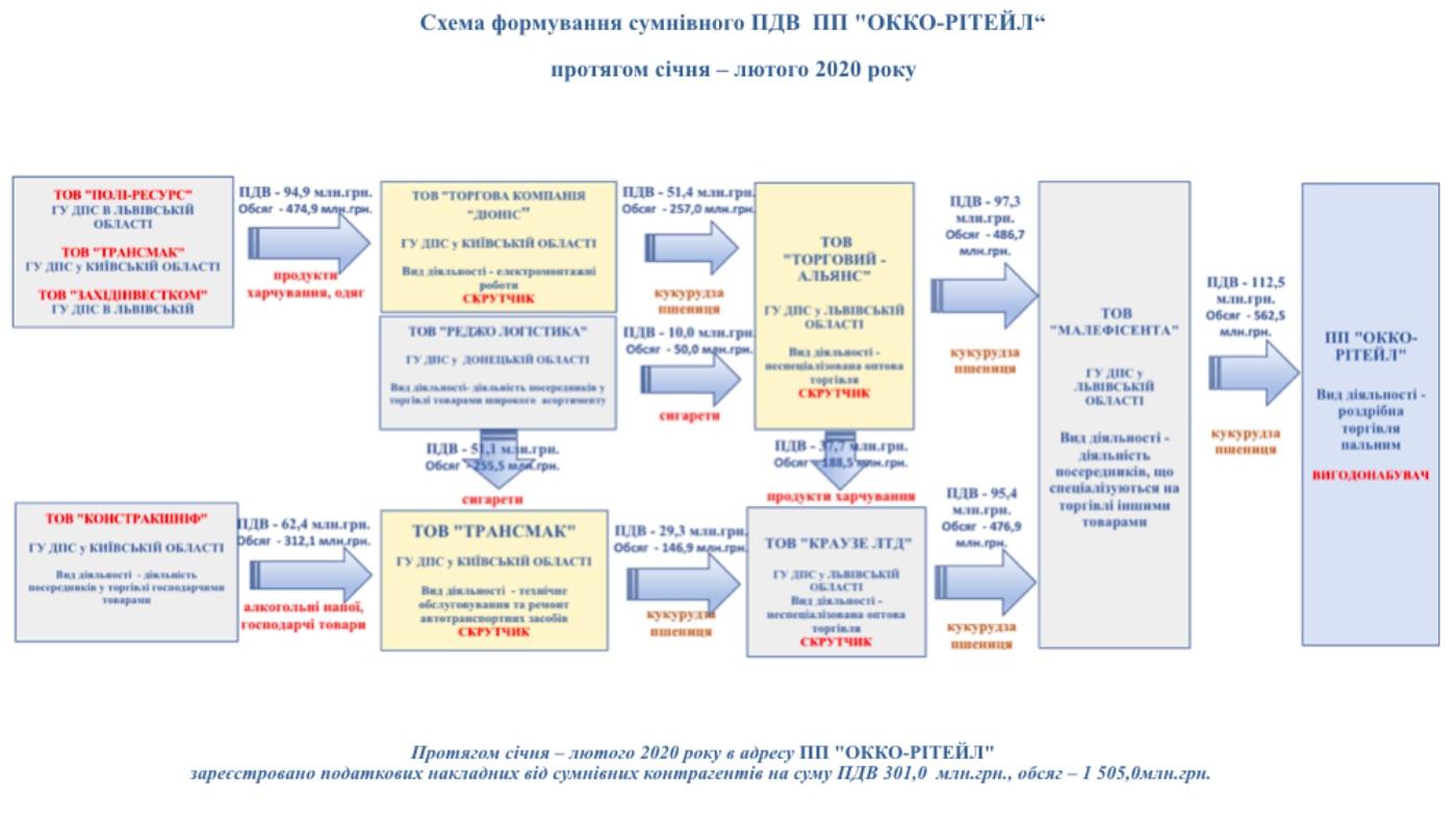 ВСК: компания ОККО – выгодополучатель от скруток НДС больше 300 млн грн - фото 1