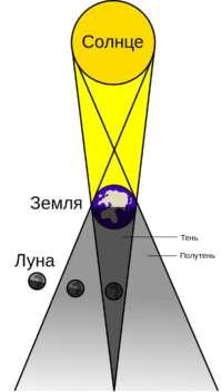 26 мая в ночном небе будут наблюдаться кровавая Луна и суперлуние - фото 1