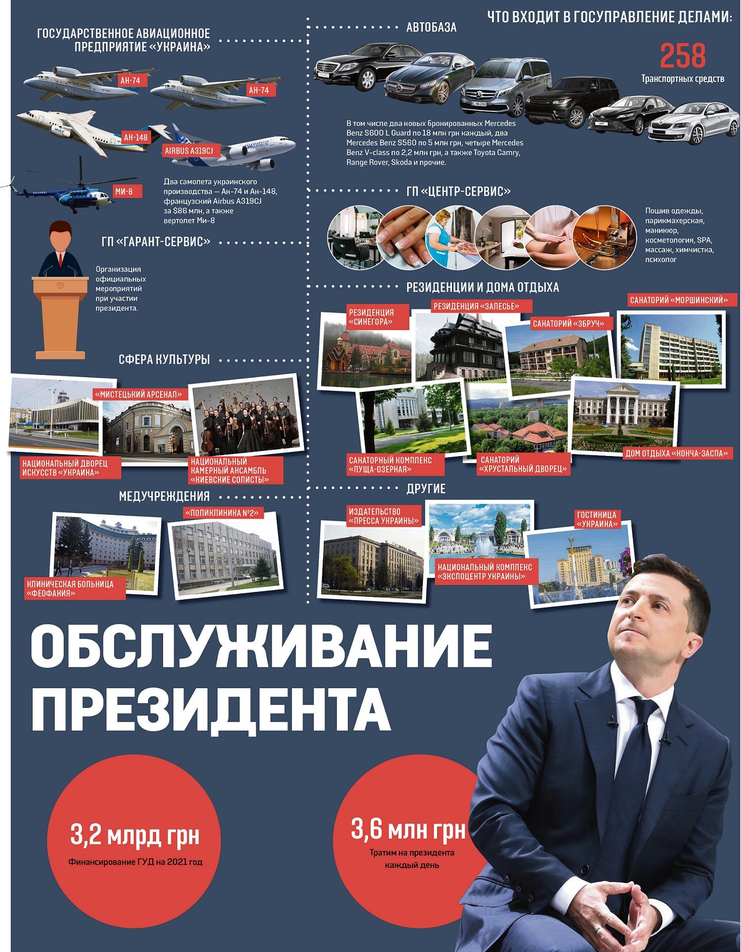 3,6 млн гривен в день. Как работает свита президента и сколько это стоит