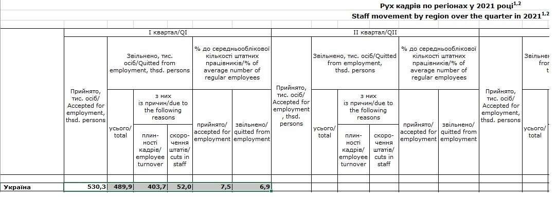 За чертой бедности: тревожные данные о доходах и занятости украинцев - фото 5