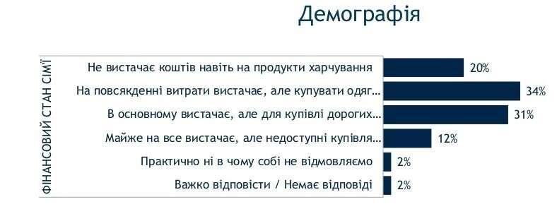За чертой бедности: тревожные данные о доходах и занятости украинцев - фото 6