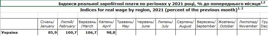 За чертой бедности: тревожные данные о доходах и занятости украинцев - фото 4