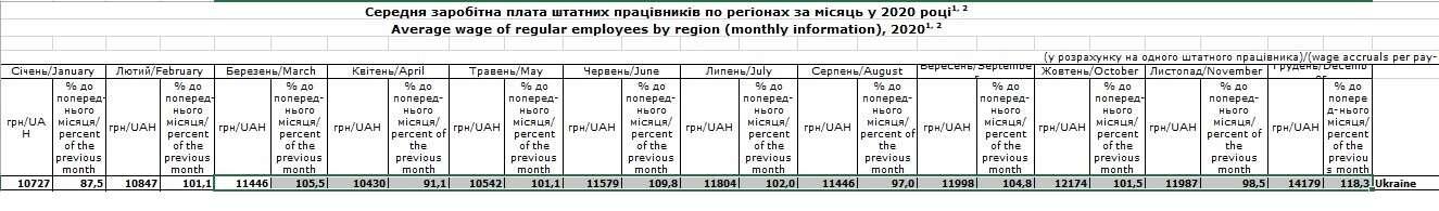 За чертой бедности: тревожные данные о доходах и занятости украинцев - фото 1