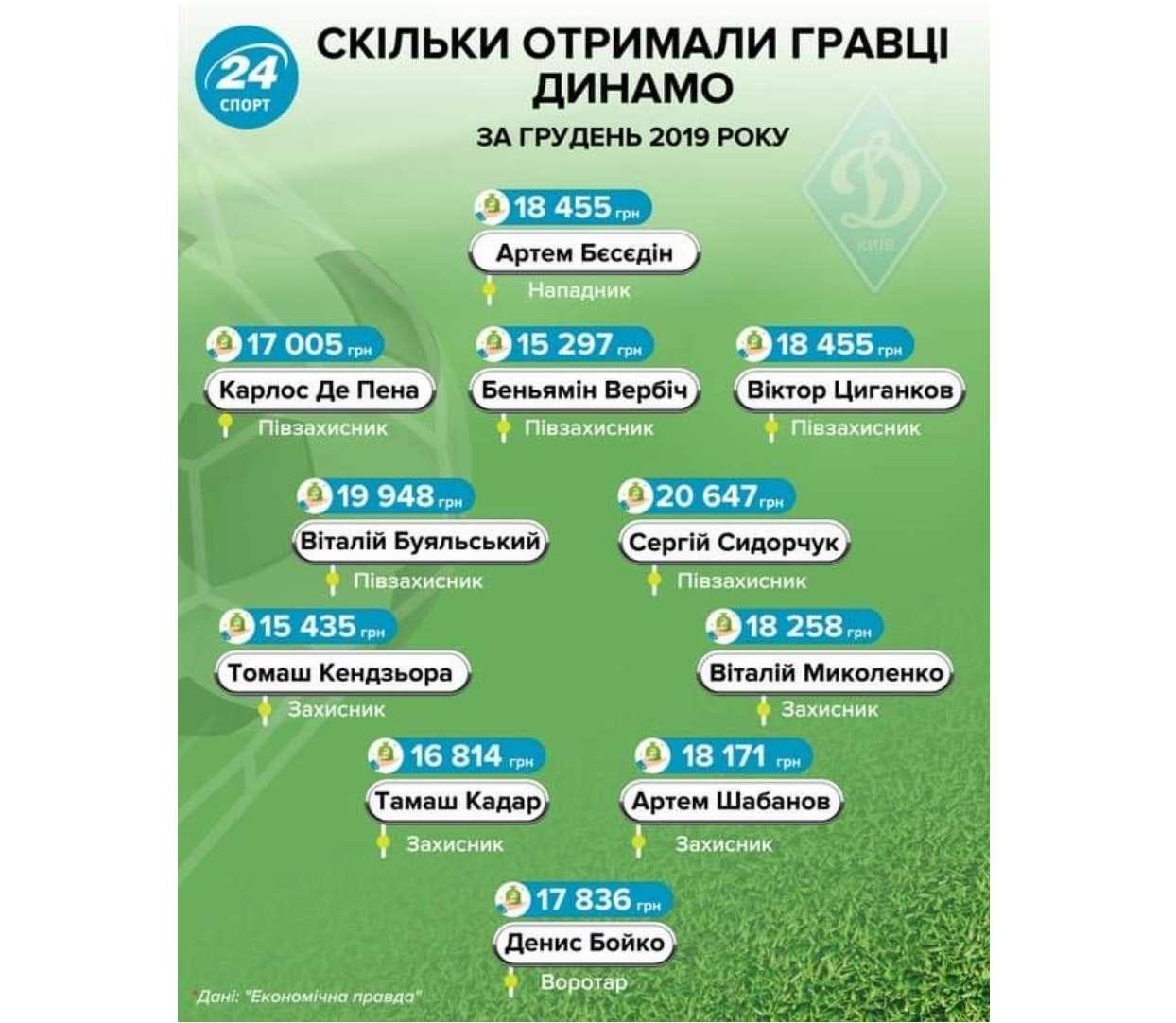 Уклонение от уплаты налогов со стороны Динамо лишило Беседина компенсации - фото 1