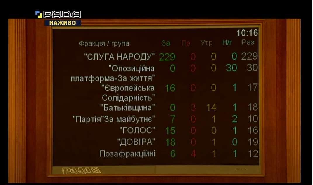 Рада отправила Авакова в отставку - фото 1